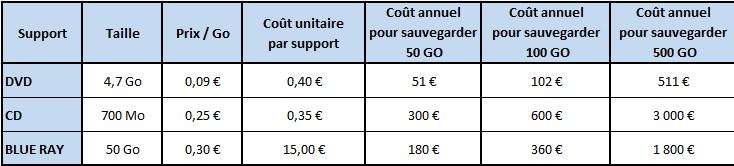 Comparatif coût de sauvegarde entre CD, DVD et BLUE RAY - Jesauvegardemesdocuments.fr