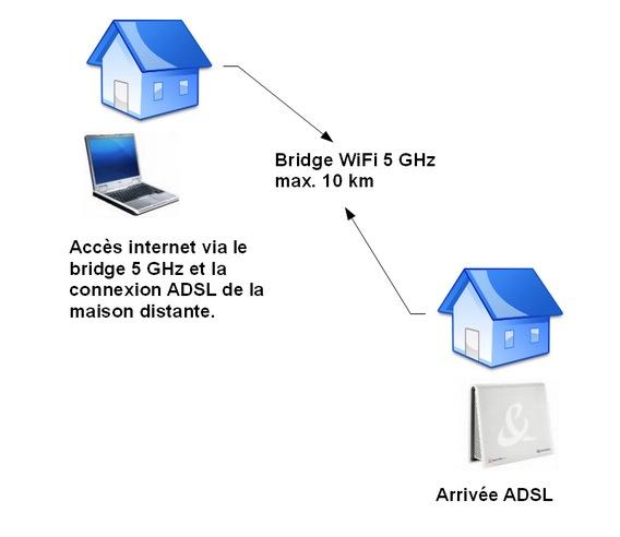 Deport ADSL entre deux maisons-monwifi.fr